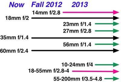 Fujifilm's New Lens Roadmap | Sans Mirror | Thom Hogan